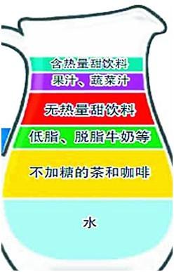 """健康饮""""水""""的六级金字塔"""