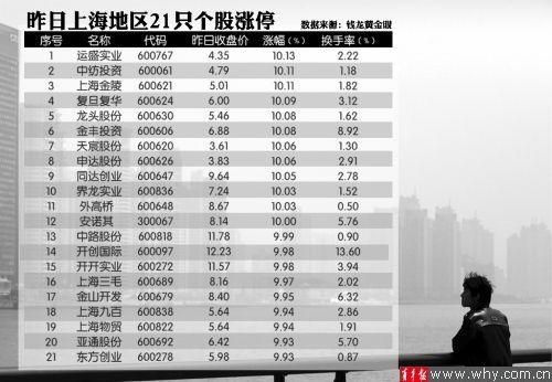 受消息刺激 21只上海本地股集体赴涨停板报到 本报记者 贺佳颖 摄 俞霞 制图