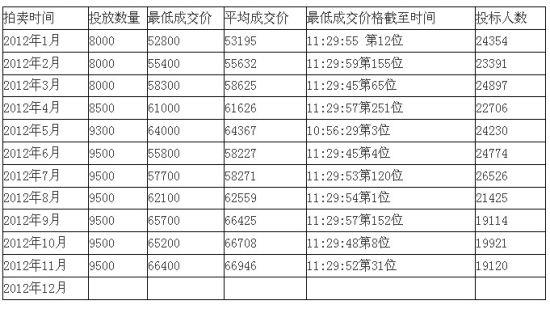 上海车牌拍卖成交一览 来源:劲标网