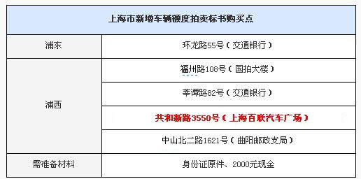 上海车牌拍卖规则八月改革 对于新政你了解多少高清图片