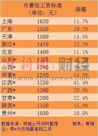 0 13省份上调最低工资标准 上海1620元/月领跑全国