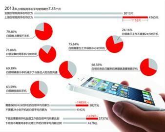 □近八成白领表示自己严重依赖手机 制图/邵竞
