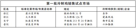 第一批冷鲜鸡销售试点市场。来源:新闻晨报