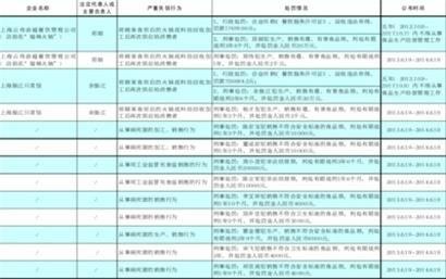 上海市食品生产经营严重违法失信企业及有关责任人