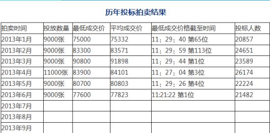 上海车牌拍卖结果