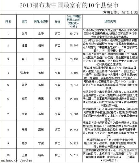 浙江人均收入县级市排名_上海各区人均收入排名