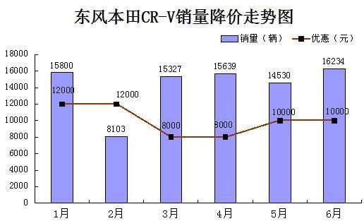 东风本田CR-V销量降价走势图