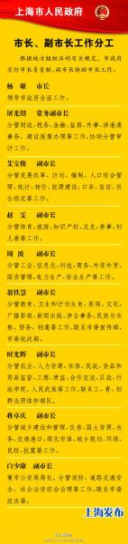 上海市政府新领导班子分工公布