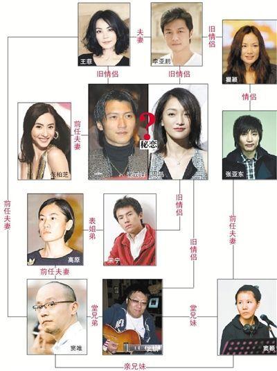Nicholas Tse love Zhou Xun complex relationships (Figure)