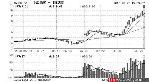 上海物贸成为前一阶段自贸区概念股的龙头,短短两个月时间,股价涨幅近160%。