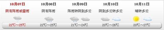 未来5日上海天气预报