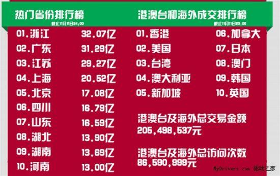双11全国省份购买力Top 10