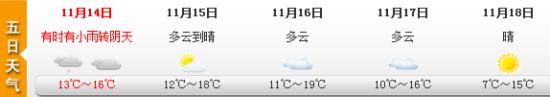 未来5天上海天气情况。图片来源:上海天气网