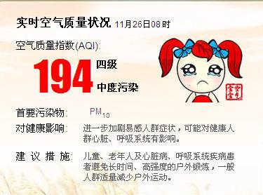 1月26日8点上海空气质量指数194为四级中度污染