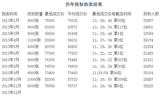 图说:2013年沪牌拍卖结果。来源:上海国拍劲标网