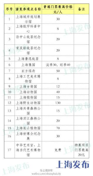 上海17个景点最高限价公布