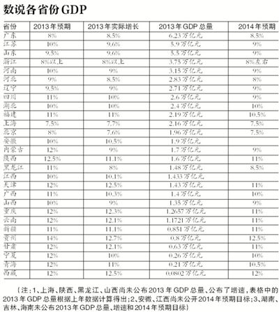 28省gdp超全国_江苏GDP最低的宿迁,放在广东排名第几,会是最后一名吗