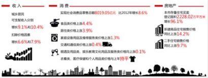 2013年上海市国民经济部分数据 制图/王晓芬