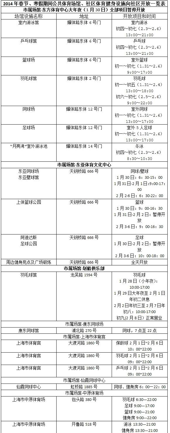 在上海,越来越多的市民选择在春节长假里去体育场馆活动筋骨。据东方网记者了解,马年春节期间,全市将有近50个公共体育场馆、300多个社区公共运动场向市民开放。另外,寒假期间,有1000余所学校结合各自实际情况开放校内体育场地。令人兴奋的是,上海市民还有机会获得运动福利免费感受世界大赛冰场的滑冰体验!   据悉,春节期间,大年初四、初五(2月3日、4日),东方体育中心海上王冠将向市民开放世界顶尖的冰上运动场,在新春佳节的喜庆日子,以市民迎春大练冰的方式,感受冰上运动的魅力,为冬奥会喝彩;羽球