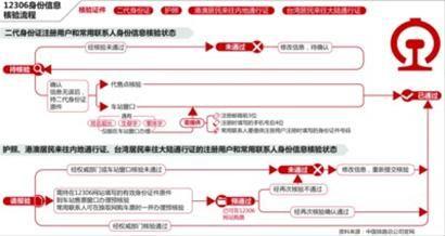 下月起网购火车票需验证身份信息 用化名将无法购票