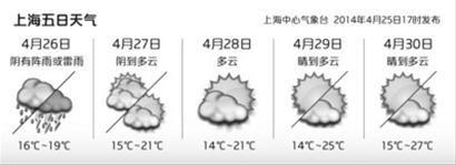 □上海5日天气(上海中心气象台25日17时发布) 制图/邵竞