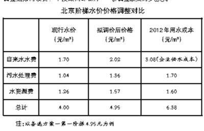北京阶梯水价 上调后仍低于规定或成本