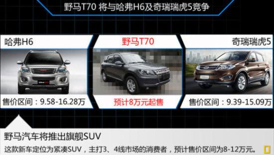 按照野马汽车的产品定价策略,t70的售价区间在8至12万元左高清图片