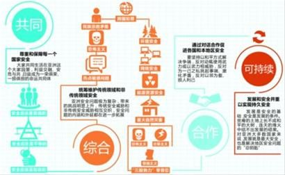 亚洲安全观 资料来源:新华社 制图:赵亮