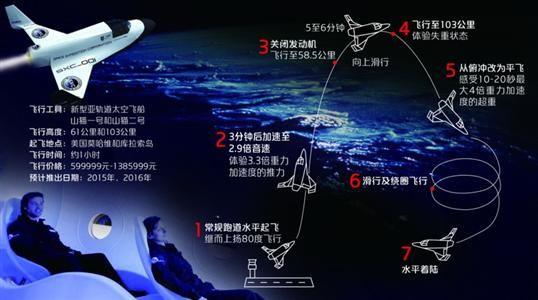 □飞行高度达103公里的太空游起降过程  制图/邵竞