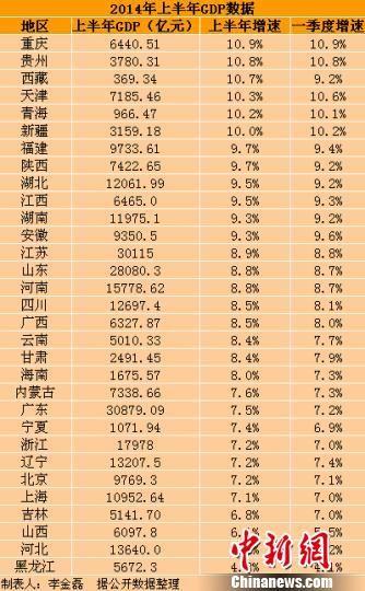 重庆各地区gdp_世界各地区人均gdp
