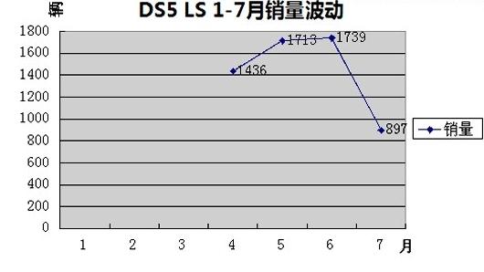 DS 5LS销量