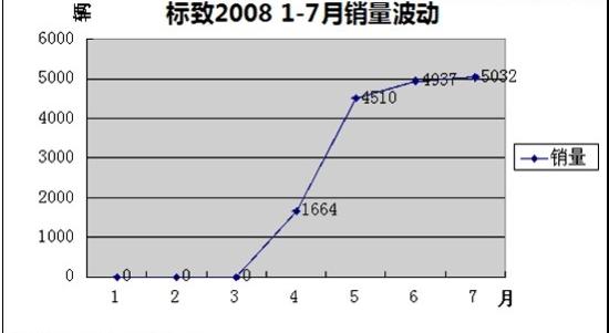 标致2008 销量