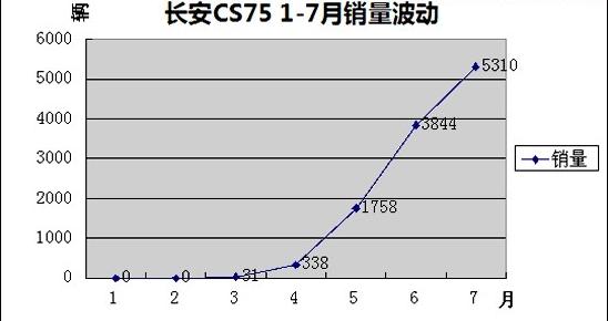 长安CS75 销量
