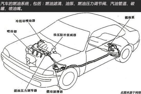 汽车燃油系统结构简图