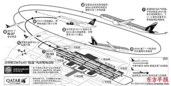 上海虹桥飞机航道