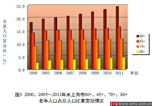 上海常住人口_上海 老年人口比重