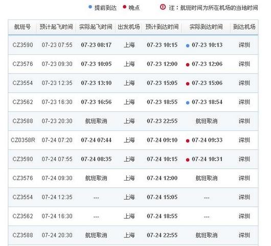 东方网记者王铭泽、裘颖琼7月24日报道:中央气象台今天6点发布台风橙色预警:今年第8号台风韦森特的中心已于今日4时许在广东台山赤溪镇沿海登陆,登陆时中心附近最大风力有13级。台风的影响给出行的民众带来影响。东方网记者获悉,部分航空公司已陆续发布预警称,今日由上海至深圳等地的航班将延误甚至取消。   东方网记者在南方航空官网看到,从昨天开始,上海飞往深圳的多个航班就出现了晚点。南方航空客服热线工作人员告诉记者,今天上午,上海飞往深圳的航班都有1至2小时的晚点,下午8点半的航班还因天气原因取消了。工作人