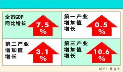 2012年全市GDP及三大产业增加值增长示意图