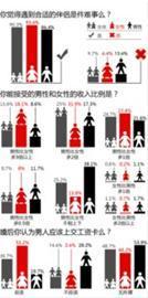 2012年中国人婚恋状况调查报告(部分) 制图/黄欣