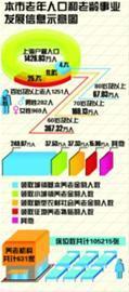 沪老年人口增至367万制图:赵亮