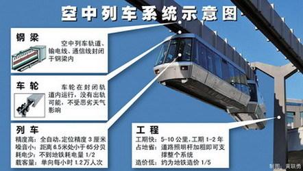 空中列车系统示意图