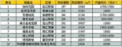 商品住宅楼盘供应排名(2013年4.27-5.7按供应套数) (数据来源:汉宇地产市场研究部)