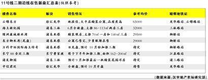 11号线二期沿线在售新盘汇总表(仅供参考)