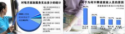 近九成家庭家政月支出不足500元