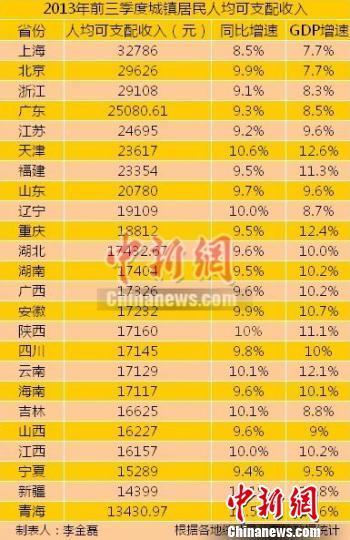 24个省(区、市)前三季度城镇居民人均可支配收入。
