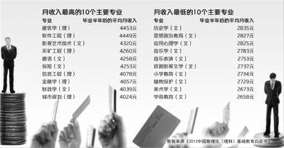 2012年本科毕业生毕业半年后月收入统计(部分)制图/邵竞