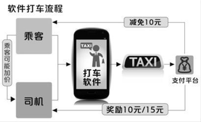打车软件奖励司机和乘客正是它风靡的主要原因 制图/邵竞