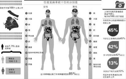 上海男女癌症发病率排行公布 制图/张佳琪