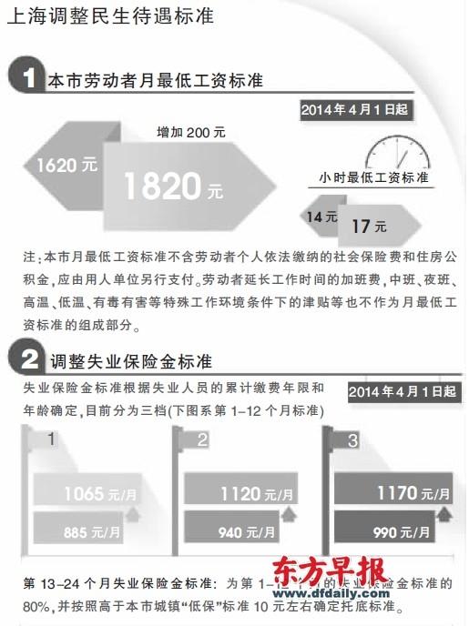 上海调整民生待遇标准