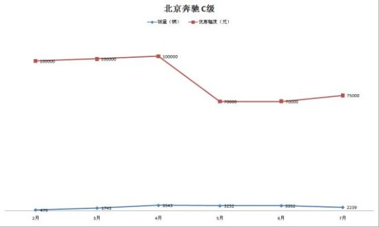奔驰C级近期销量及优惠幅度走势图